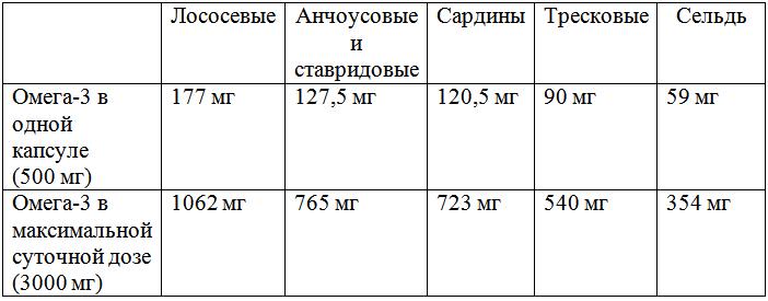 rybij-zhir-table