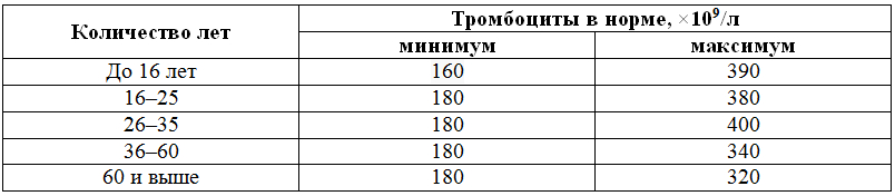 trombocity-table