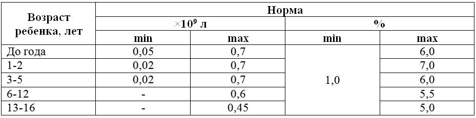 eozinofily-table