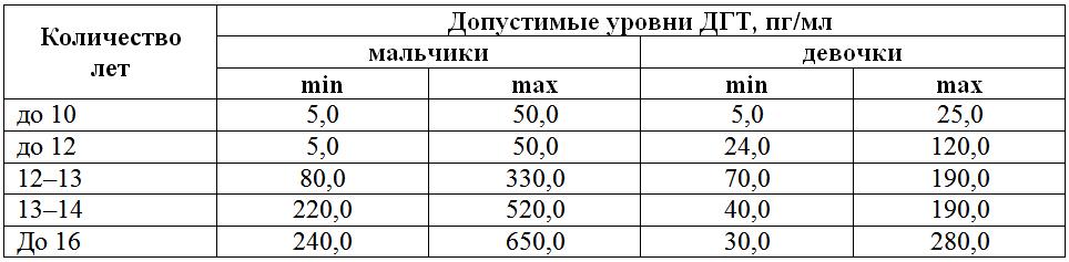 digidrotestosteron-table3