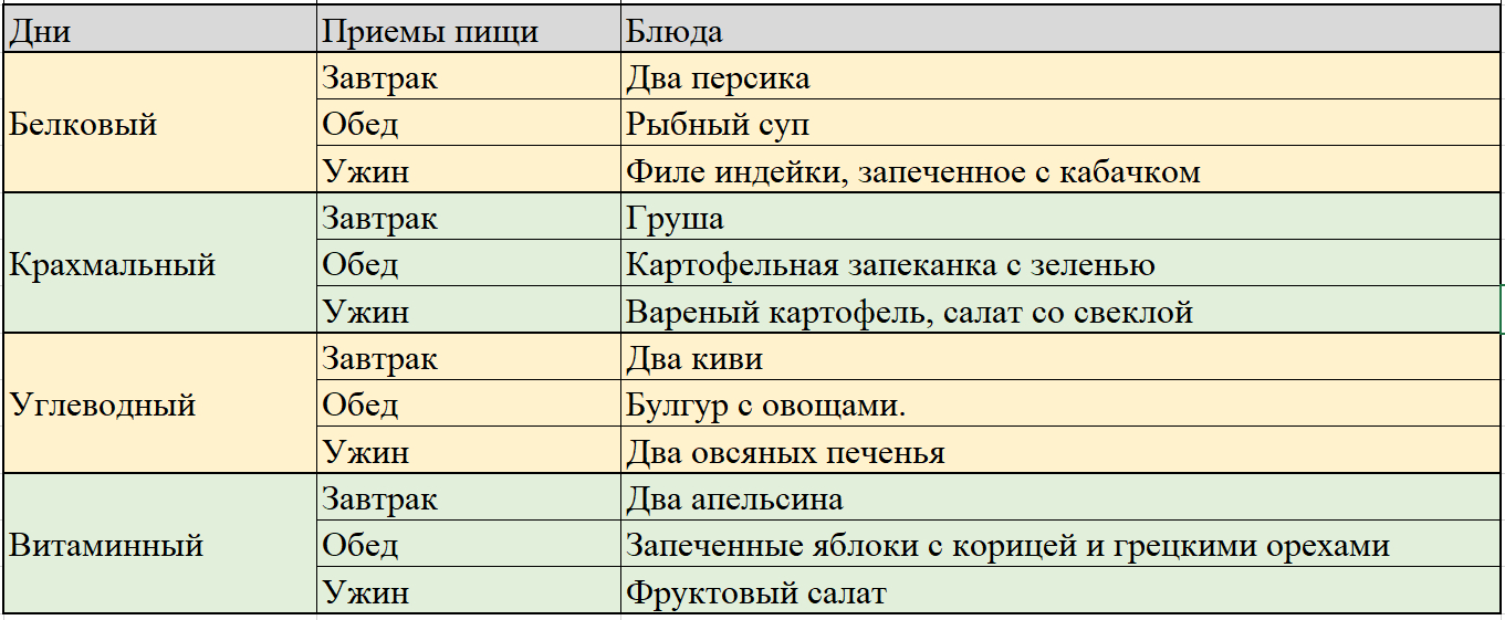 Диета Белковый Крахмальный Углеводный. 90 дней раздельного питания