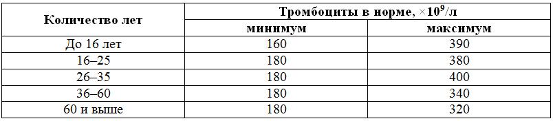 Хронический лейкоз таблица